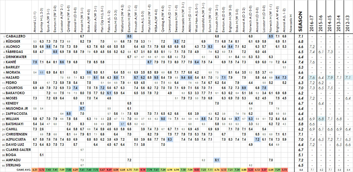 2017-18 player ratings - arsenal lc a