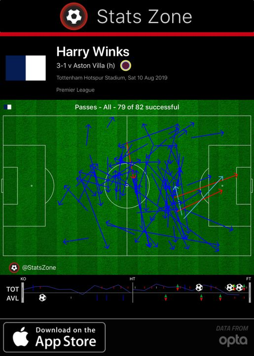 harry winks pass map vs aston villa