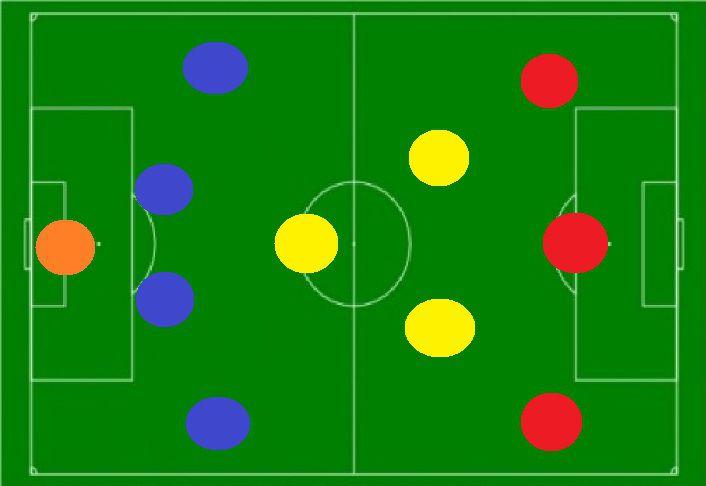 Tactics Explaining Positions In Barcelonas System Barca Blaugranes