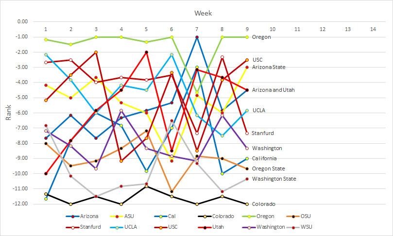 Pac-12 rankings- Week 09b