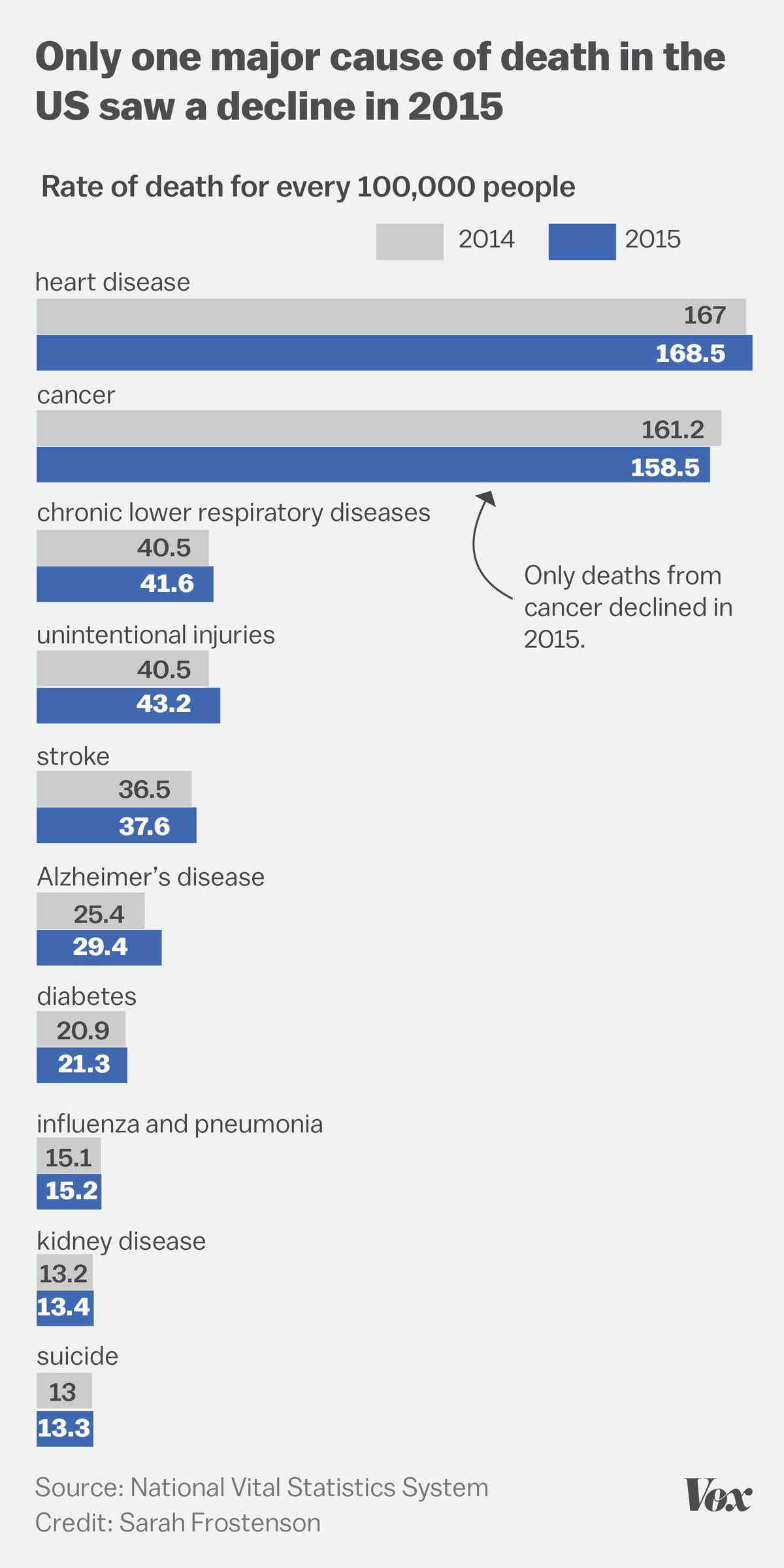 Chart showing the change in the top 10 causes of death from 2014 to 2015