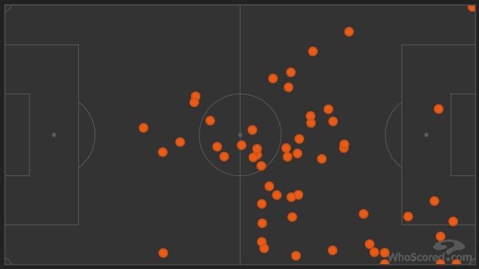 Kaka's Passing Chart