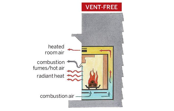 Ventless Gas Fireplace Illustration