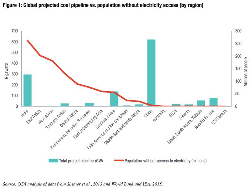 coal need/pipeline