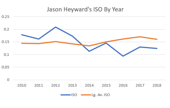 Chart showing Heyward's strike out rate declining in recent years compared with league average