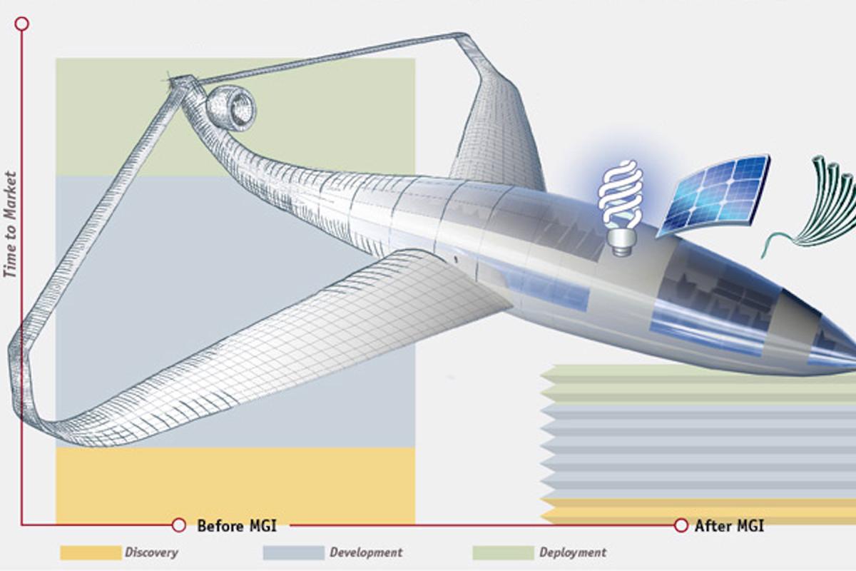Materials Genome Initiative