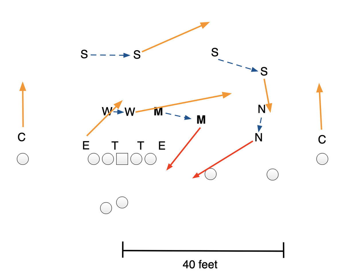College football strong pressure diagram