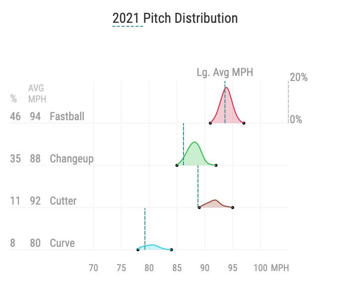 Pablo López's 2021 pitch distribution