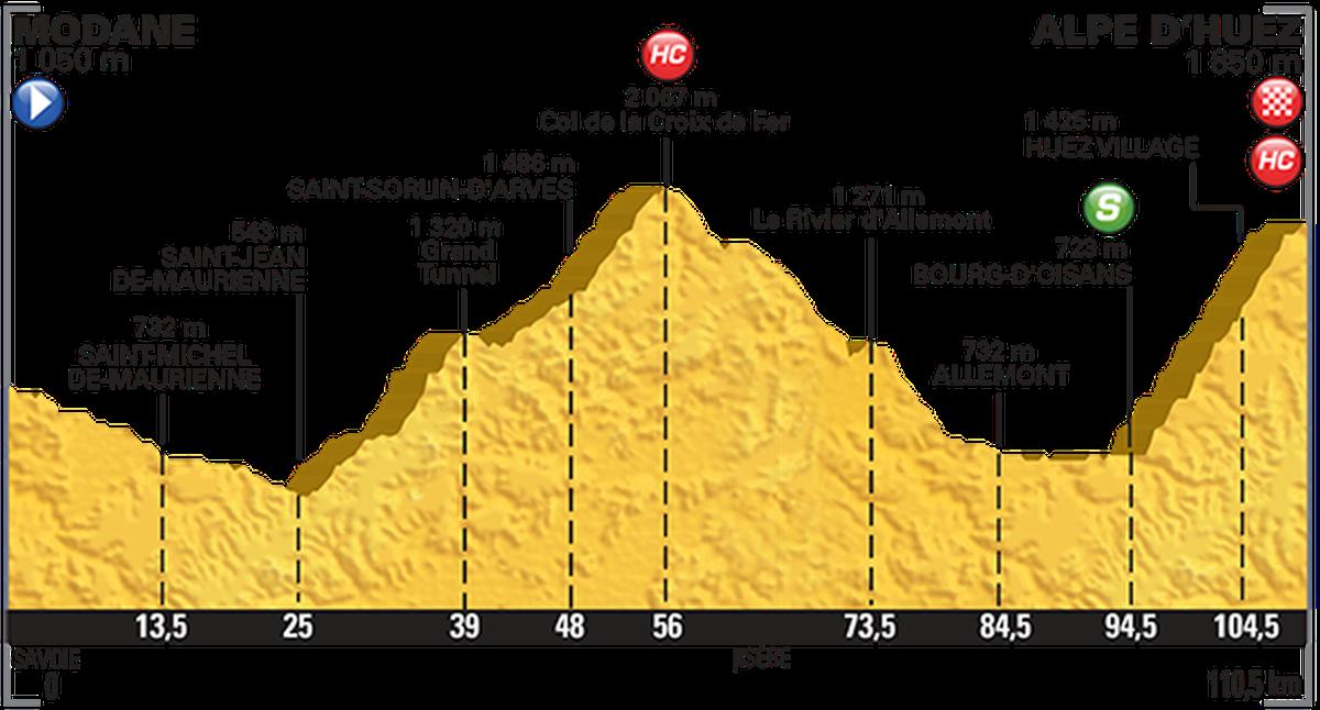 Podium Cafe Tour De France