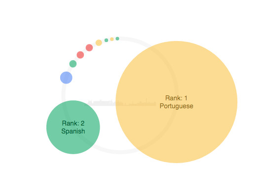 For a couple of years, Portuguese was used more for Google searches than Spanish.