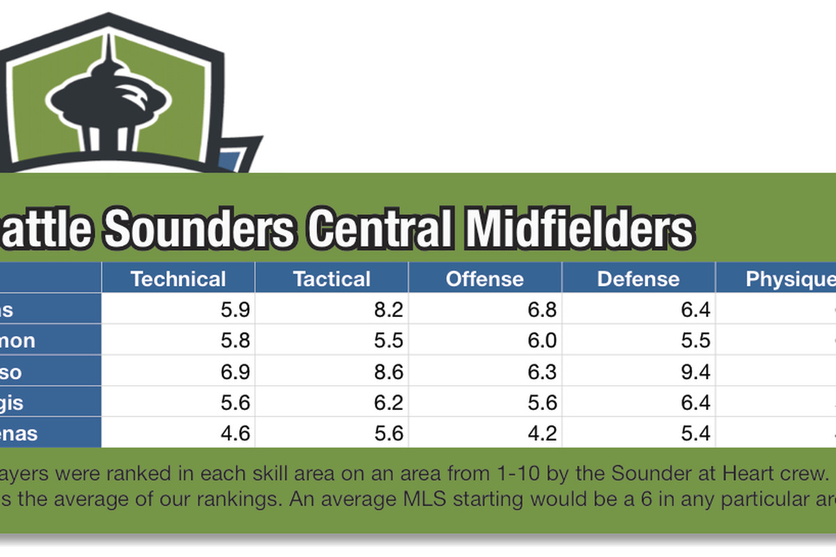 Seattle Sounders Central Midfielders Ratings based on 2010 performance