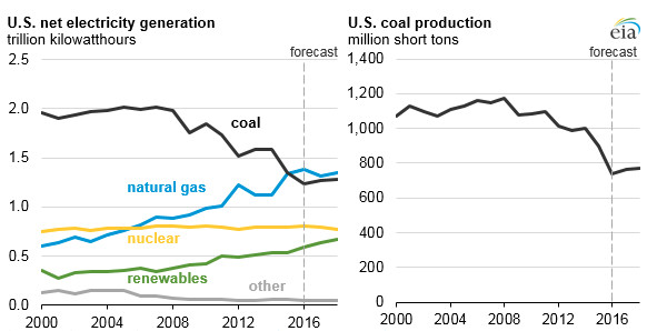 Coal supply and demand has been declining for years in the United States.