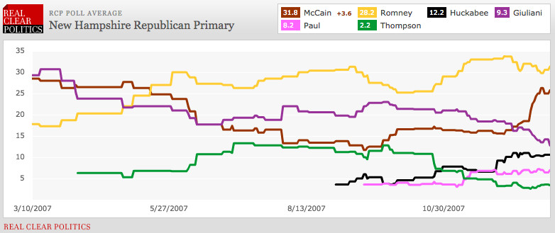 NH primary 2008
