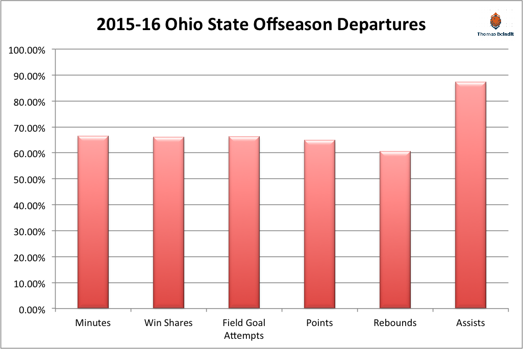1516 ohio state dpeartures