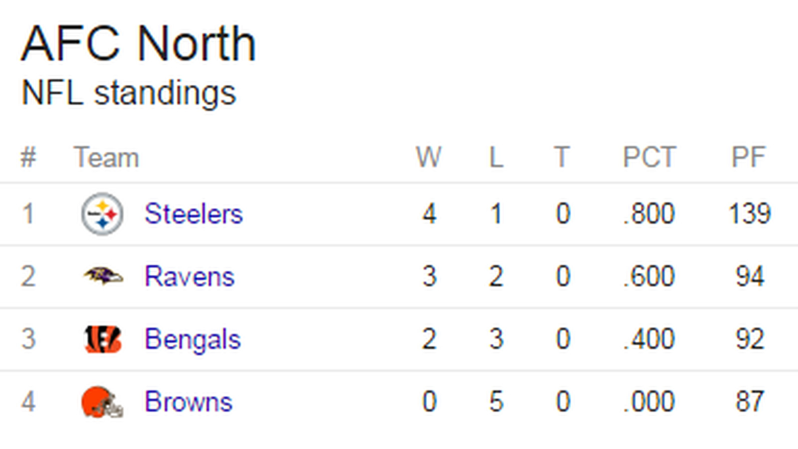 State of AFC North: Ravens make changes; another Browns QB takes the ...