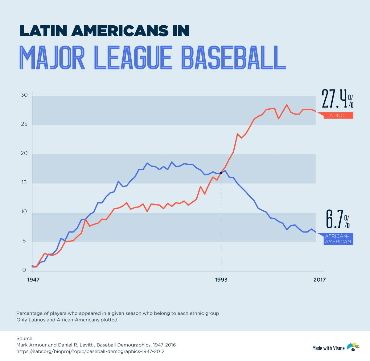 Can Baseball's shifting demographics tell us anything about