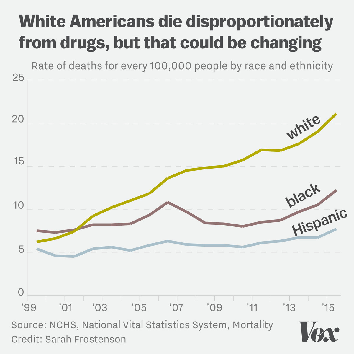 Chart showing that white Americans have disproportionately died from drugs in the last 16 years, but that might be changing given spikes in 2014 for black and Hispanic Americans