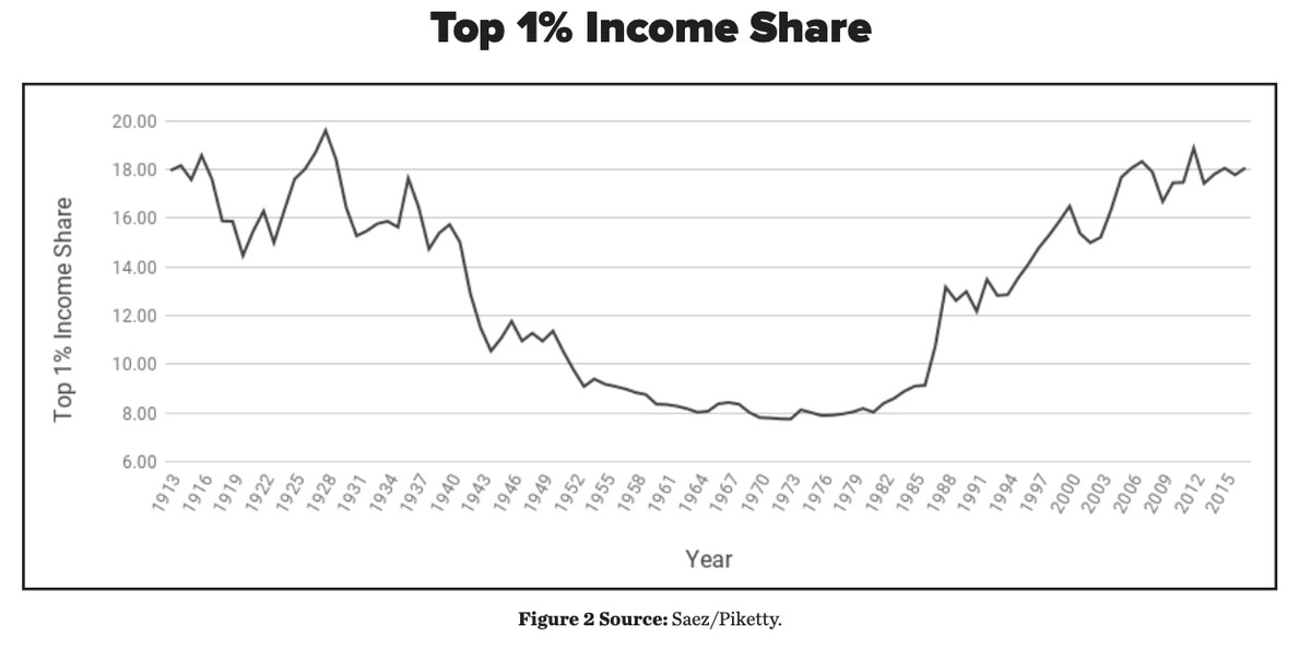 A chart showing the share of total income of the top 1 percent since 1913.
