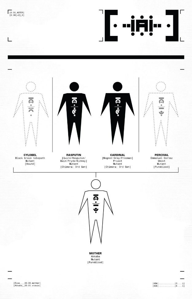A graphic showing the provenance of five of the mutants remaining in the Sol system, Cylobel, Rasputin, Cardinal, Percival, and Mother, in Powers of X #3, Marvel Comics (2019).
