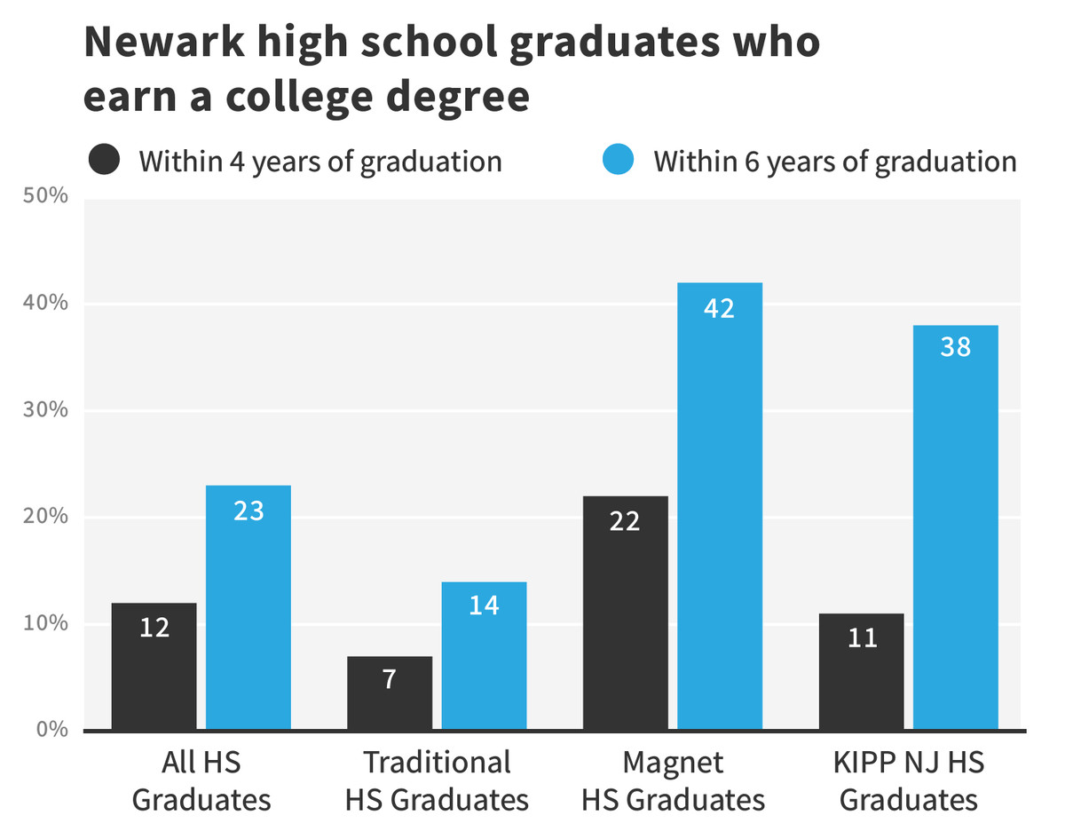 """Source: """"Post-Secondary Outcomes of Newark High School Graduates (2011-2016)"""" report. Note: The four-year rate is an average of the classes of 2011 to 2013. The six-year rate is from the class of 2011. Graphic: Sam Park/Chalkbeat"""