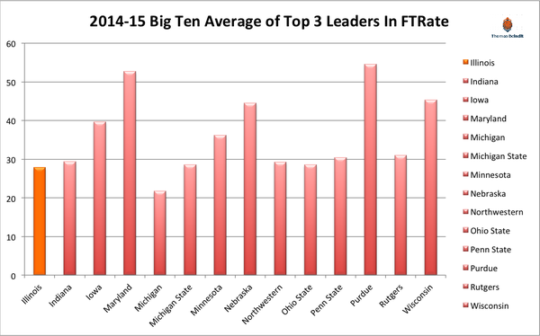 1415 illinois ft rate averages leaders