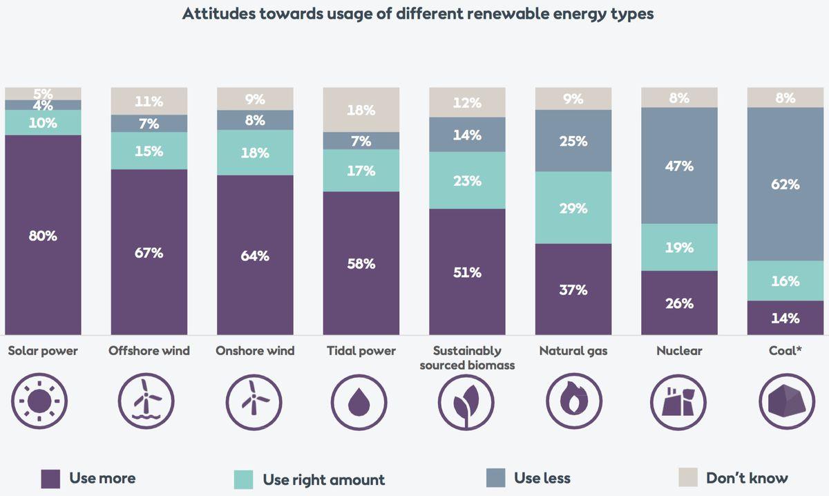 green energy barometer