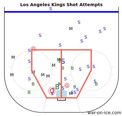 LAK Shot Plot 1-8-14