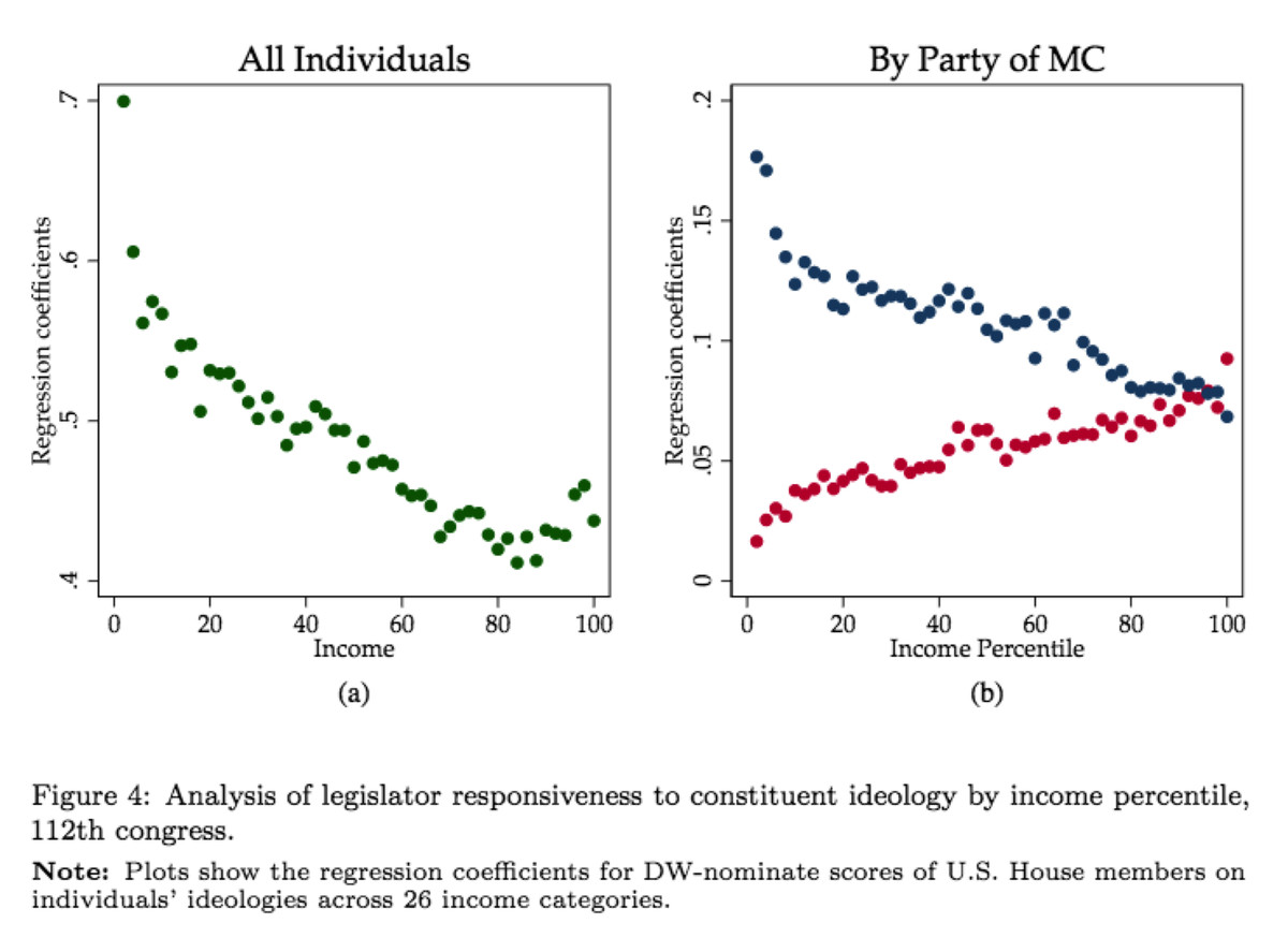 Representation by income and party, in Rhodes/Schaffner
