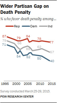There are partisan divisions over who supports the death penalty.