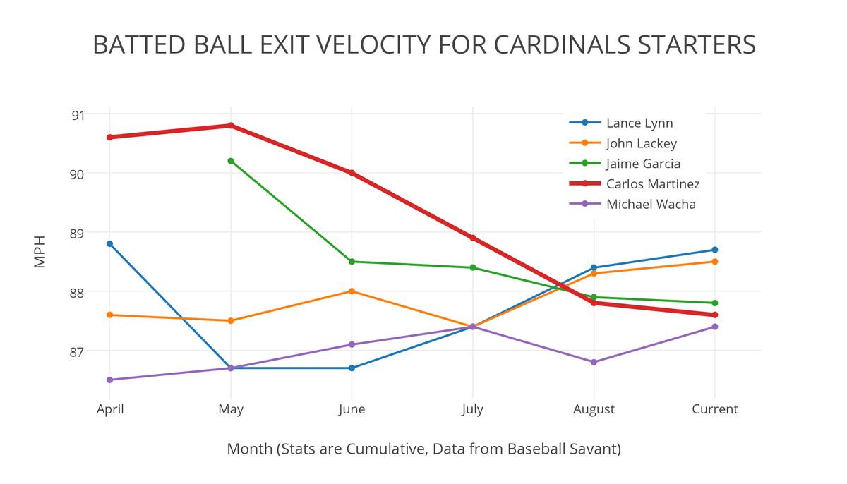Exit velocity Cardinals P