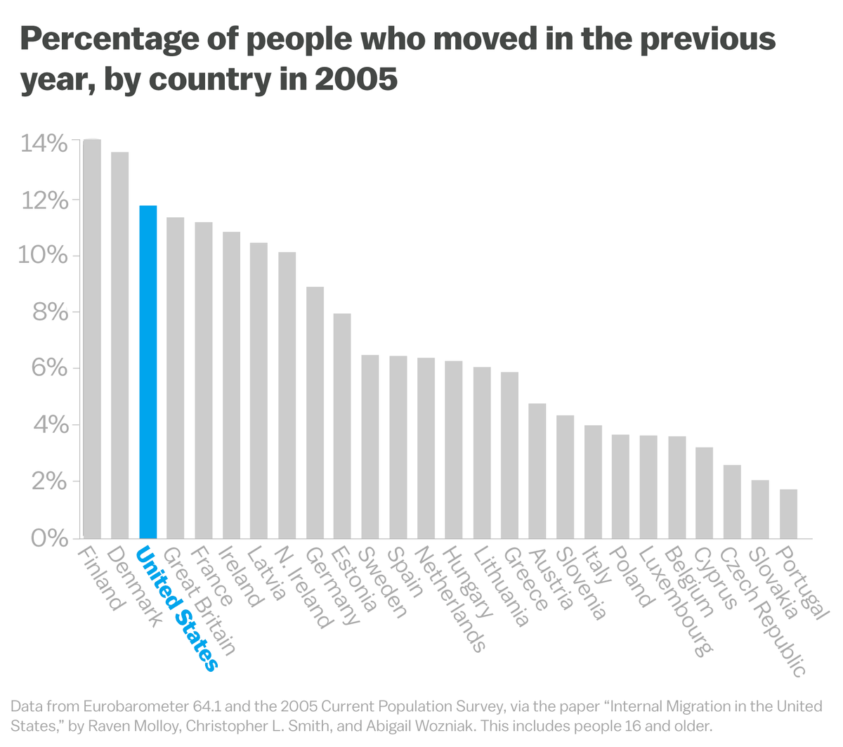 Those Who Leave Home And Those Who Stay  Vox But This Distinction Misses A Nuance Americans Are Some Of The Most  Frequent Migrants In The World We Dont Attach Ourselves To A Set  Geography Thesis Statement For Descriptive Essay also Essay About Learning English Language  Romeo And Juliet English Essay
