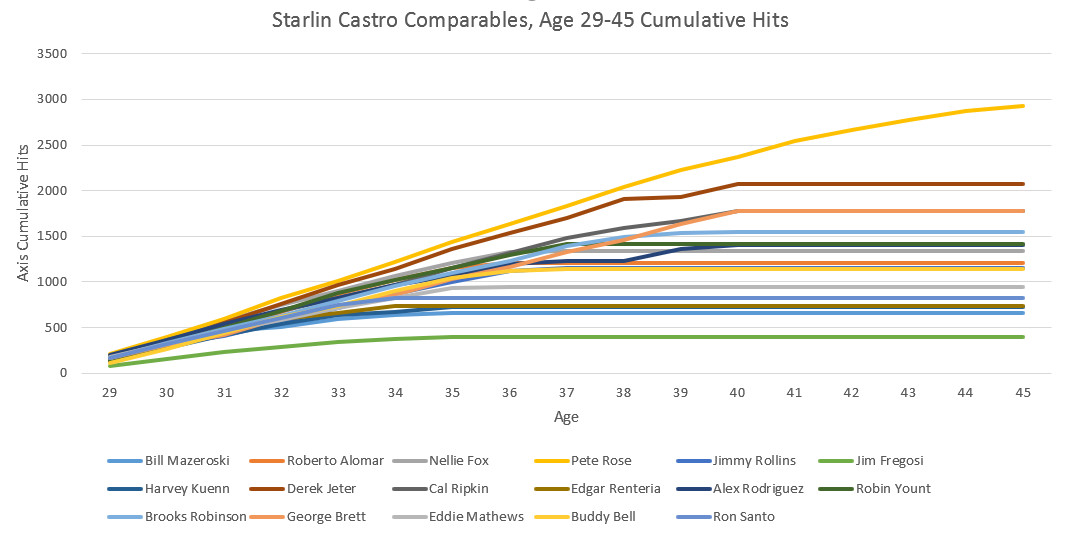 Starlin Castro's unlikely quest for 3000 hits and the Hall of Fame