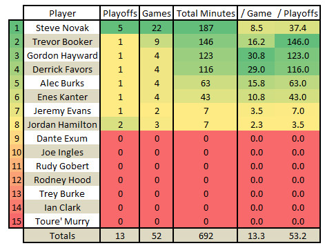 2014 2015 Utah Jazz Roster by Playoff Experience