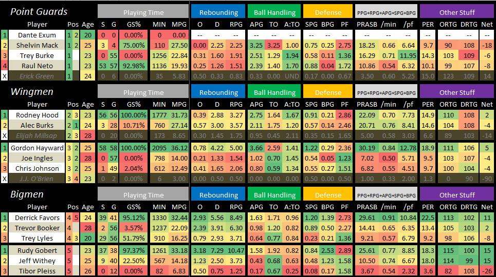2015 2016 Utah Jazz Player Stats Game 58 - Rebounding ETC