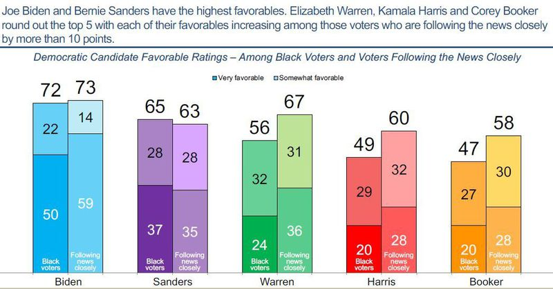 Black respondents to the BlackPAC survey largely support and favor Joe Biden—but that might change.