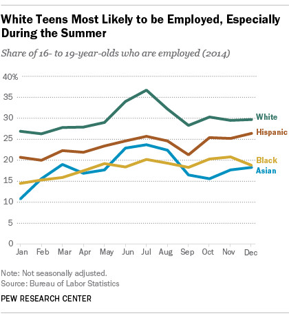 Summer Jobs And Teen Employment In General Are Going Out Of Style Vox