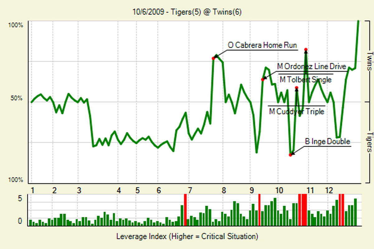 Here is the FanGraphs win probability graph from the Twins-Tigers play-in game the other night.  This is how a robot interprets excitement.