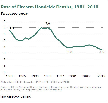 the murder rate declined significantly in the united states in the 1990s