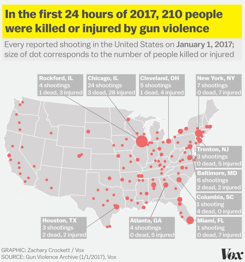 the incidents include 24 shootings apiece in chicago and jacksonville florida seven shootings in new york city six shootings each in baltimore and