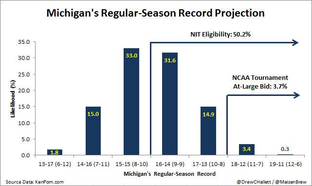 Michigan's Regular-Season Record Projection - KenPom