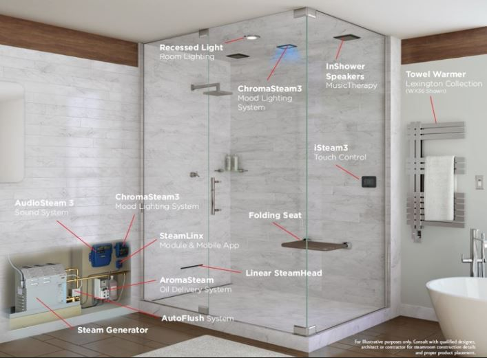 """<p><strong><span style=""""font-size:18px"""">How Does it Work?</span></strong></p> <p>There are four components to a steam shower:</p> <ul> <li><strong>Generator</strong>: The generator powers your steam system by boiling water. It's about the size of a briefcase, though the exact size varies based on your shower's construction. It can be installed up to 60 ft away in a closet, vanity, attic, or basement—basically any dry, heated location—with 12 inches of space around the generator for ventilation.<"""