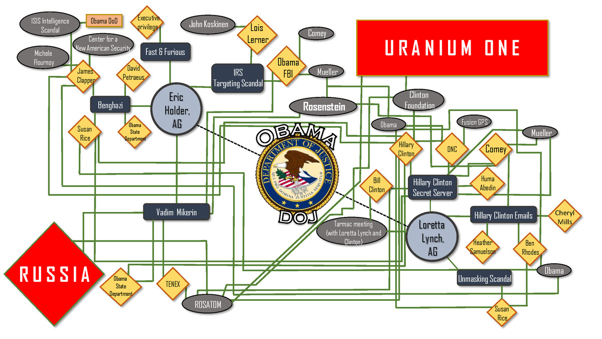 What does your conspiracy chart say about you vox rep louie gohmert r tx displayed this text during a house judiciary committee hearing with attorney general jeff sessions on november 14 2017 nvjuhfo Gallery