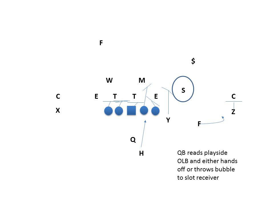 RPO from Spring Game