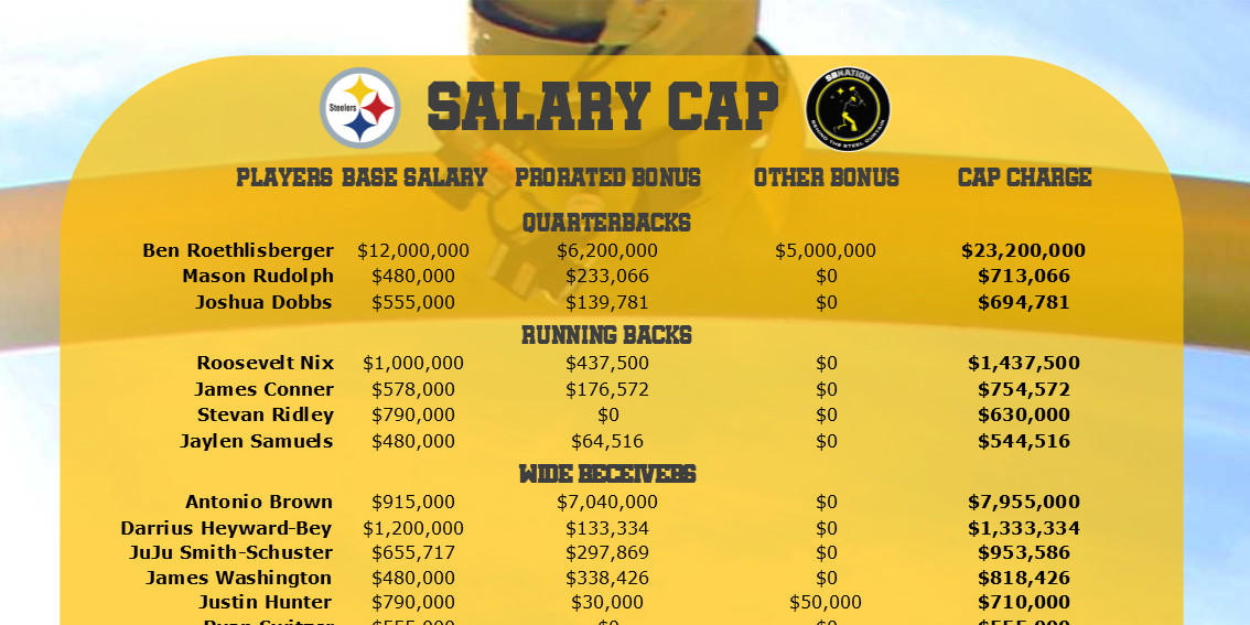 3bf0ca5a2 Steelers have over $7M in cap space with Le'Veon Bell still sitting out -  Behind the Steel Curtain
