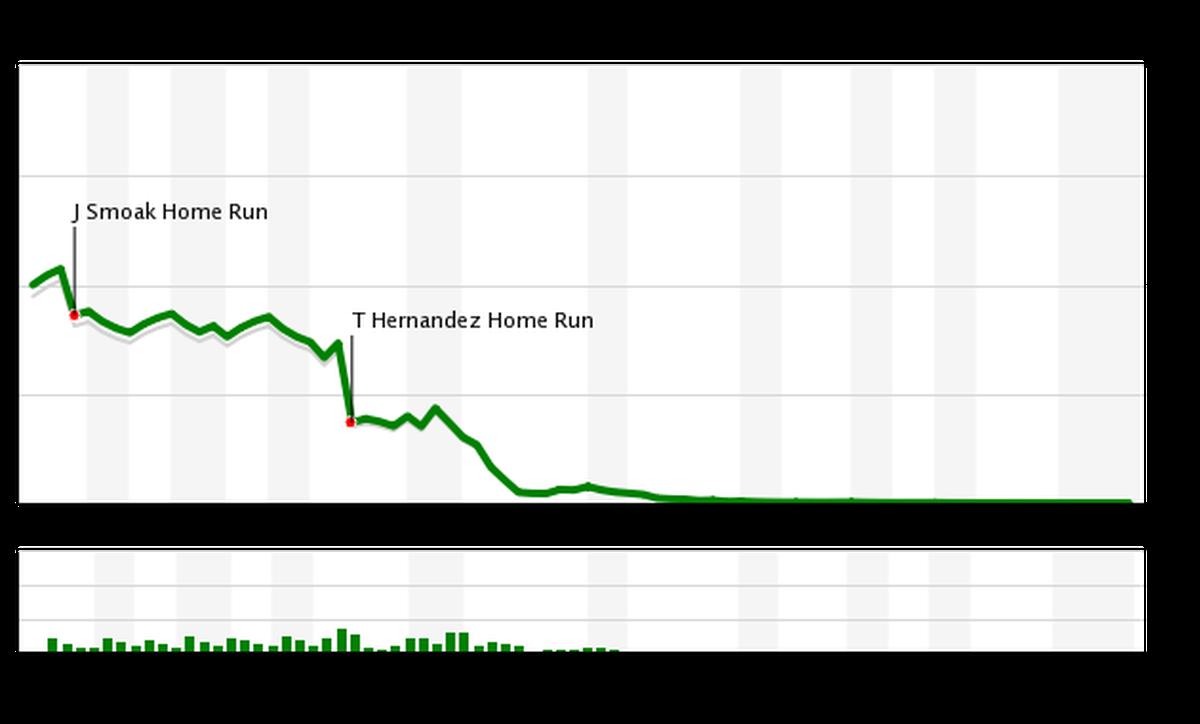 Mets vs Blue Jays WPA Chart, 5/16/18
