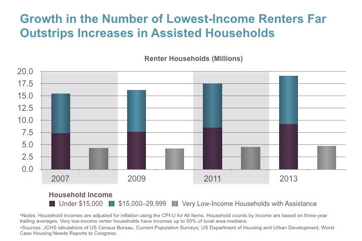 Why the rent is too damn high: The affordable housing crisis