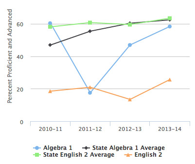 Raleigh-Egypt High School's test scores are among some of the lowest in the state.