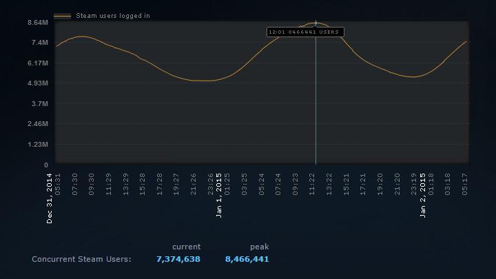 Steam peak users (January 2015) graph 720