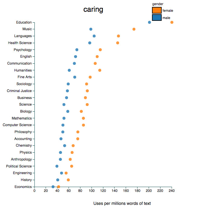 use of caring in professor evaluations