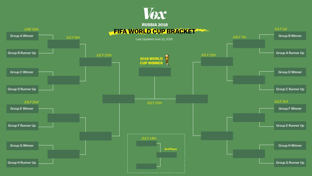 The 2018 World Cup, explained - Vox
